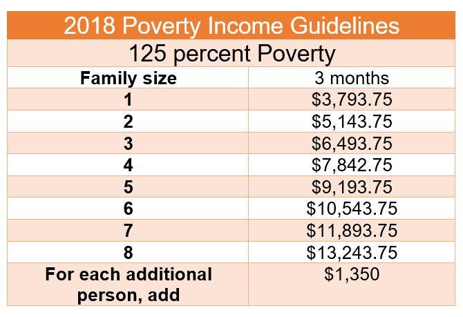 povertyguidelines2018