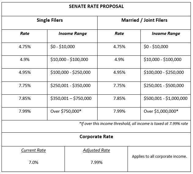 senaterateproposal