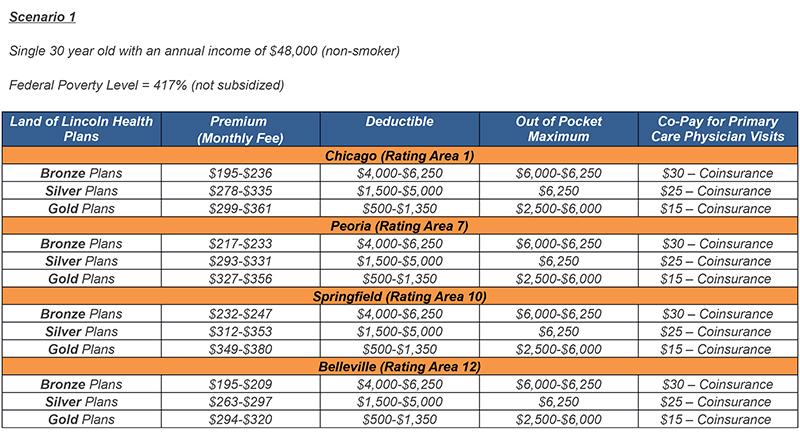 LLH-Pricing-Scenarios 1