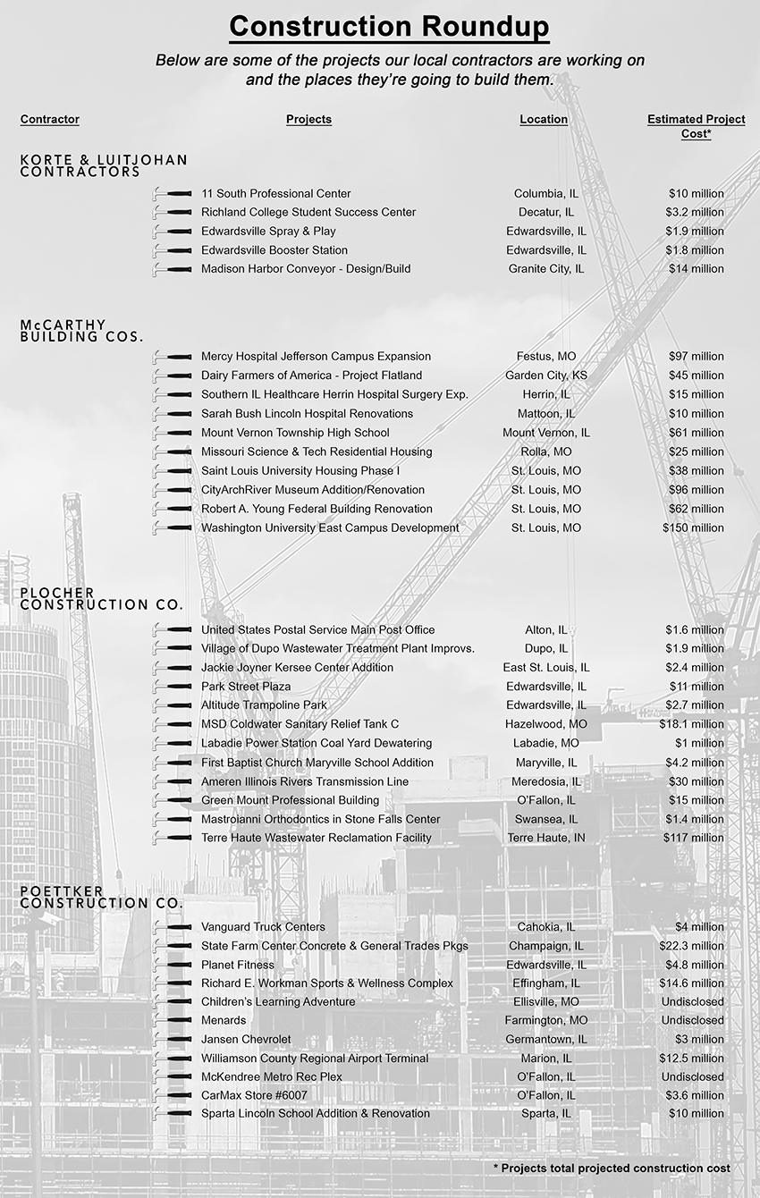 p19 construction roundup