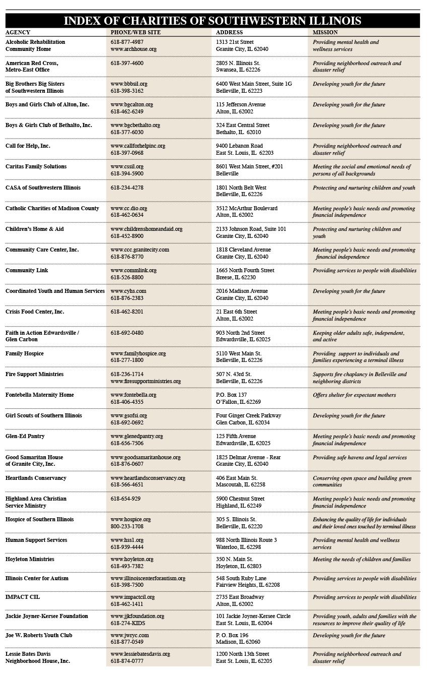 Charities Index1