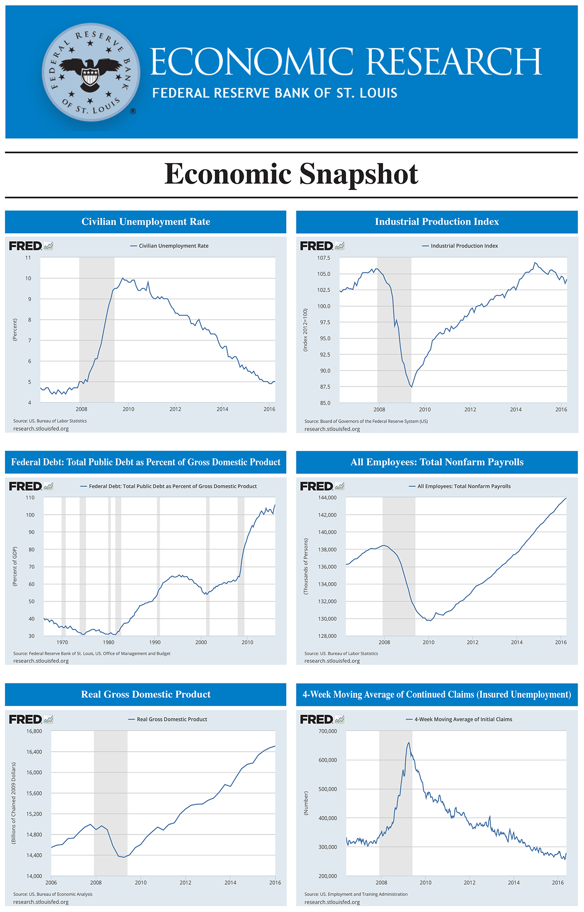 p06 economic snapshot