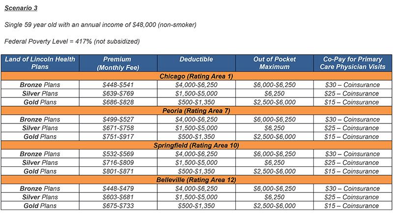 LLH-Pricing-Scenarios 3