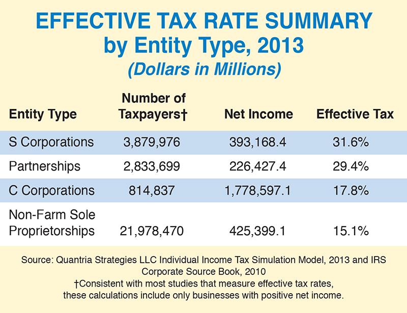 tax-rate-summary