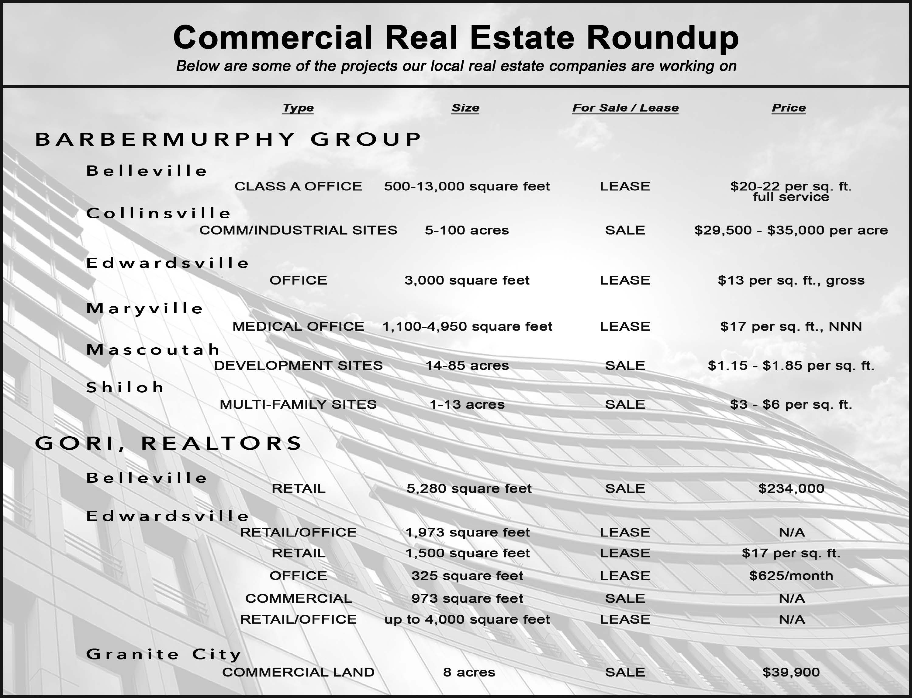 p15 commercial real estate roundup